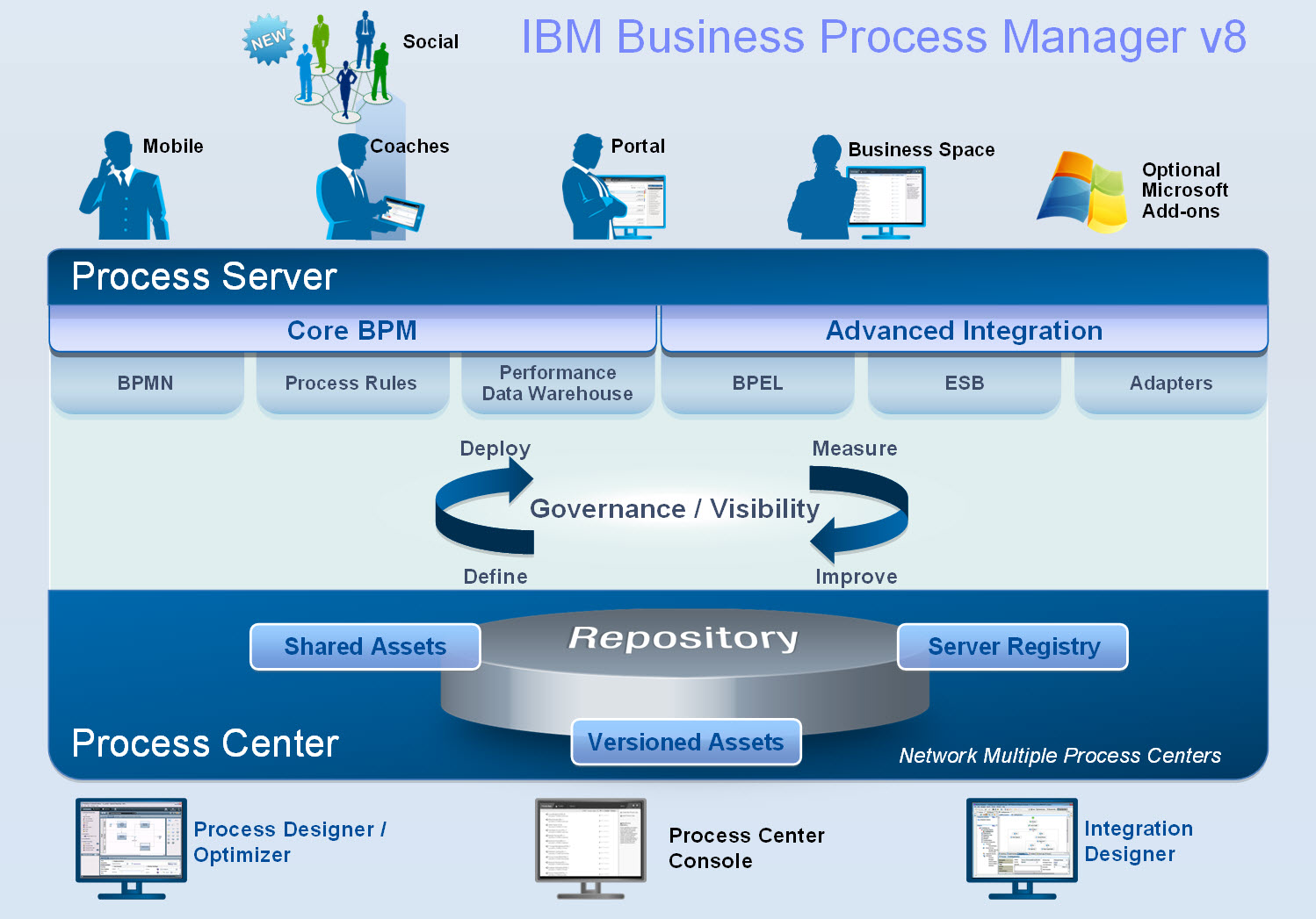 business process management Business process management (bpm) is the discipline of improving a business process from end to end by analyzing it, modelling how it works in different scenarios, executing improvements, monitoring the improved process and continually optimizing it.