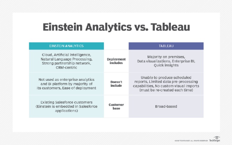 A aquisição do Tableau pelo Salesforce complementa o Einstein Analytics